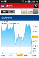 Kotak Securities Stock Trading